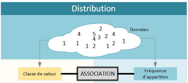 Les Distributions Statistiques Loi Normale